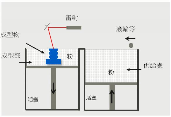 用於粉床熔融成型法3D列印設備的氟碳樹脂 PFA粉體(開發中)