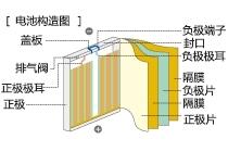 鋰離子二次電池